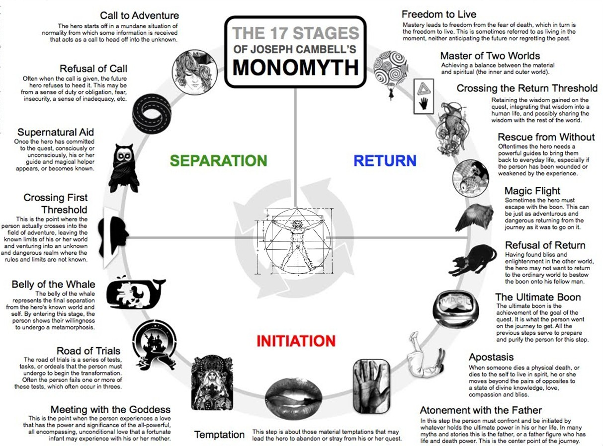 The 17 Stages of Joseph Campbell's Monomyth