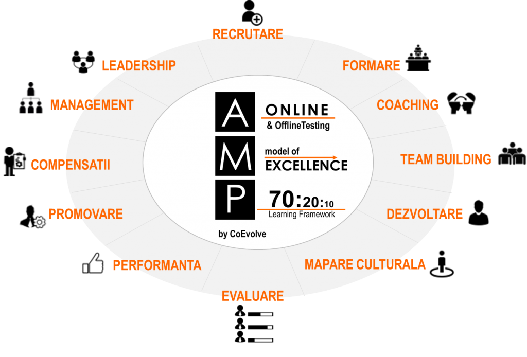 AMP aplicatii