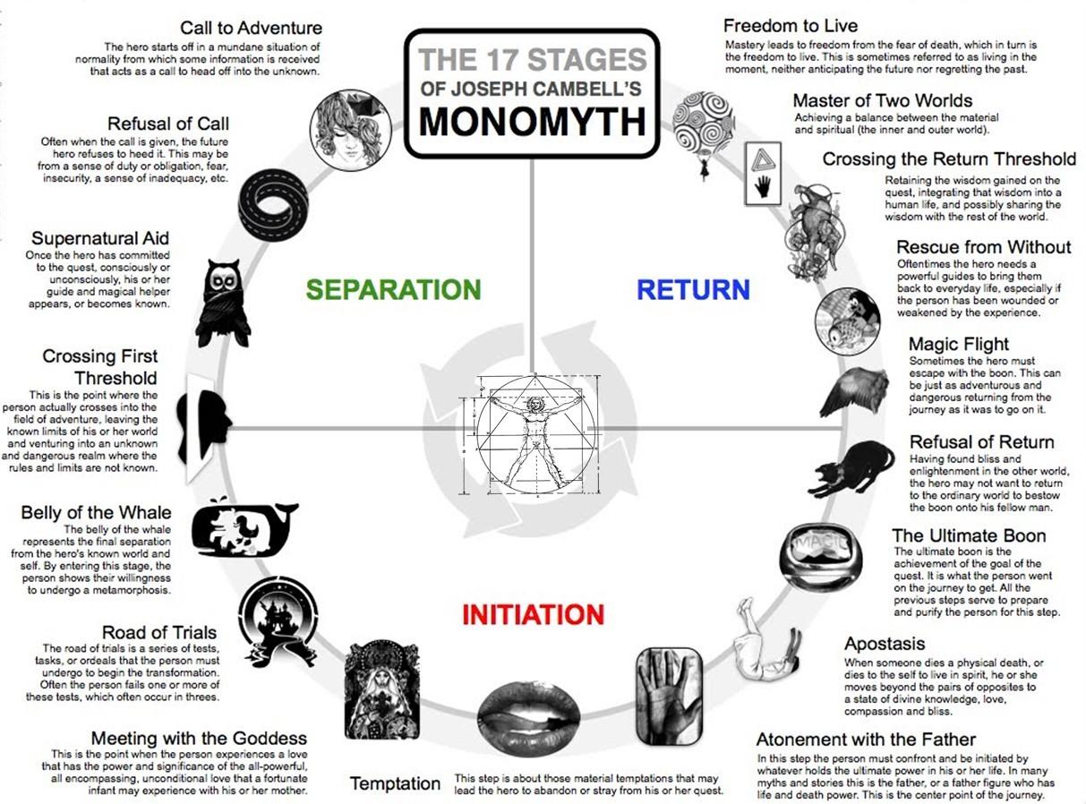 MONOMITH